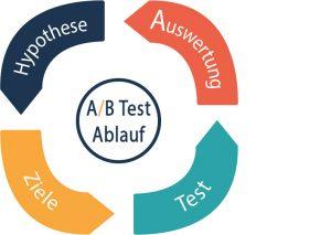 a/b-test-ablauf-diagramm